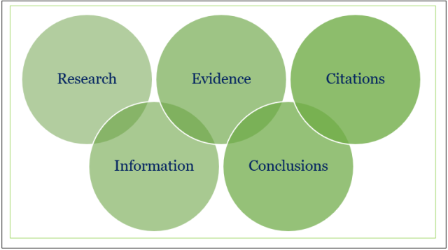 Research Process Image